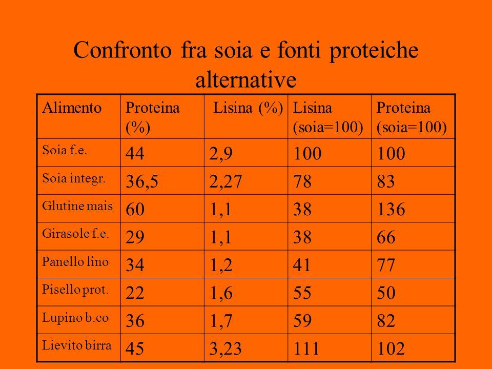 Confronto fra soia e fonti proteiche alternative AlimentoProteina (%) Lisina (%)Lisina (soia=100) Proteina (soia=100) Soia f.e.