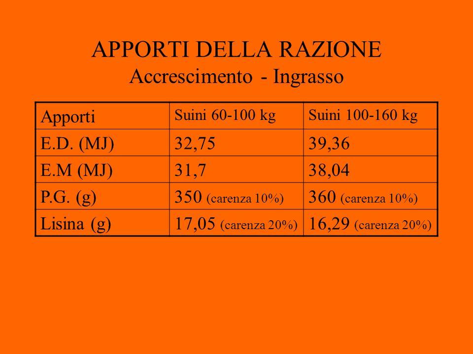 APPORTI DELLA RAZIONE Accrescimento - Ingrasso Apporti Suini 60-100 kgSuini 100-160 kg E.D.