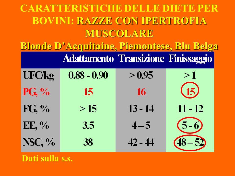 RAZZE CON IPERTROFIA MUSCOLARE Blonde DAcquitaine, Piemontese, Blu Belga CARATTERISTICHE DELLE DIETE PER BOVINI: RAZZE CON IPERTROFIA MUSCOLARE Blonde DAcquitaine, Piemontese, Blu Belga Dati sulla s.s.