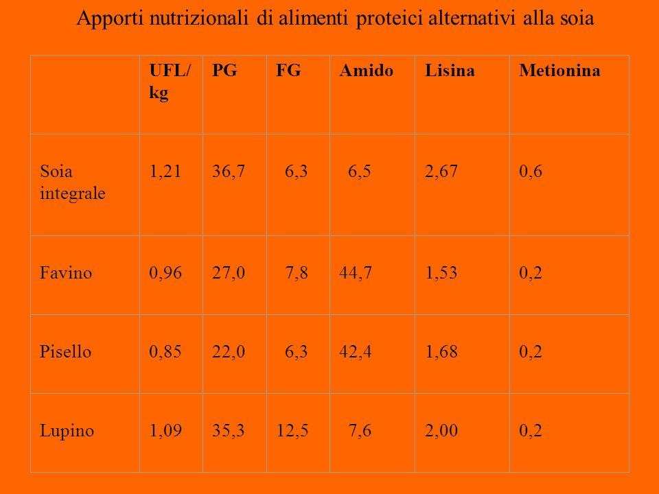 Apporti nutrizionali di alimenti proteici alternativi alla soia UFL/ kg PGFGAmidoLisinaMetionina Soia integrale 1,21 36,7 6,3 6,5 2,67 0,6 Favino 0,96 27,0 7,8 44,7 1,53 0,2 Pisello 0,85 22,0 6,3 42,4 1,68 0,2 Lupino 1,09 35,3 12,5 7,6 2,00 0,2