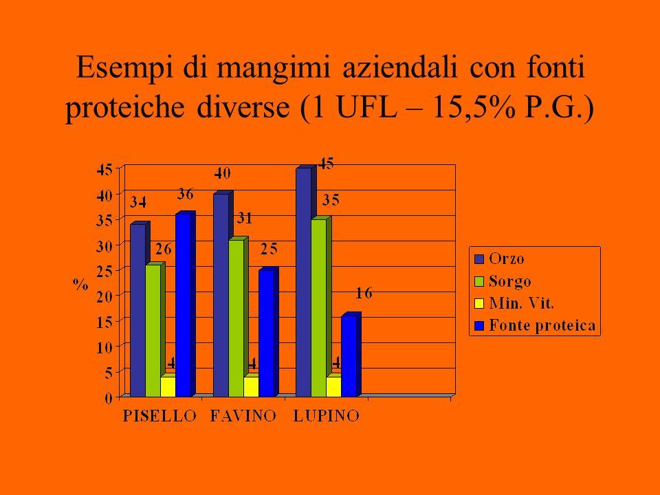 Esempi di mangimi aziendali con fonti proteiche diverse (1 UFL – 15,5% P.G.)