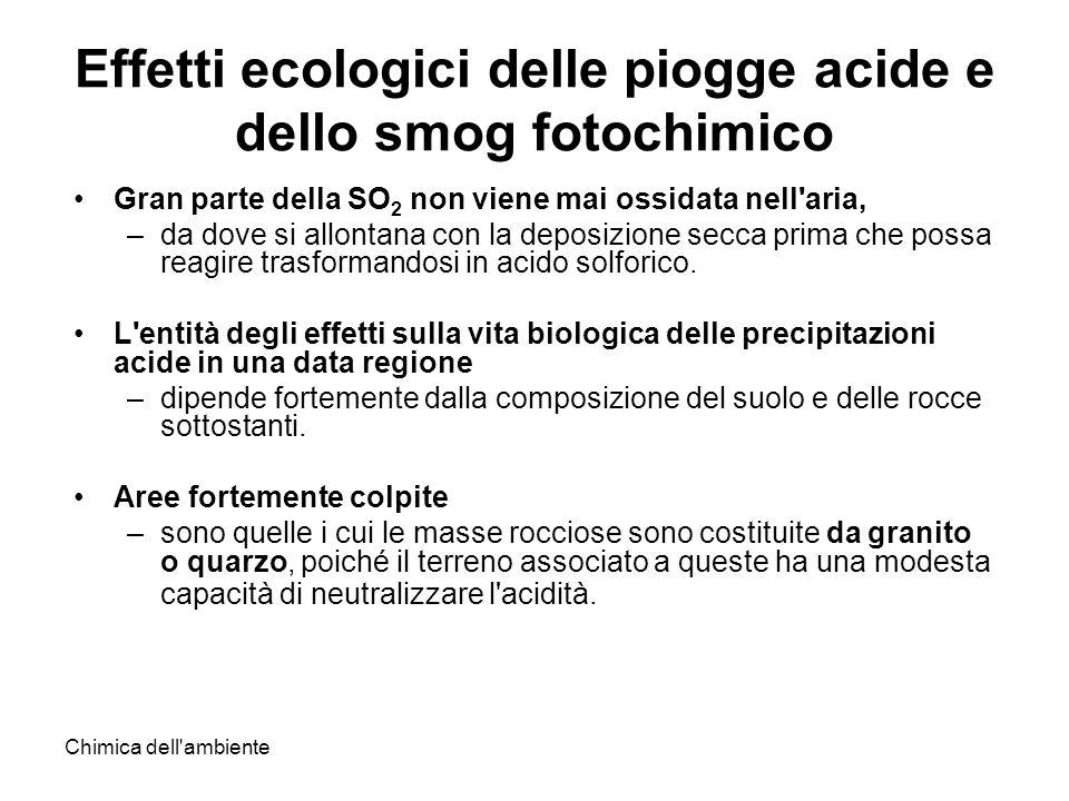 Chimica dell ambiente Effetti ecologici delle piogge acide e dello smog fotochimico Gran parte della SO 2 non viene mai ossidata nell aria, –da dove si allontana con la deposizione secca prima che possa reagire trasformandosi in acido solforico.