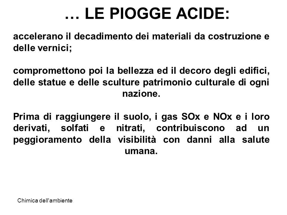Chimica dell'ambiente … LE PIOGGE ACIDE: accelerano il decadimento dei materiali da costruzione e delle vernici; compromettono poi la bellezza ed il d