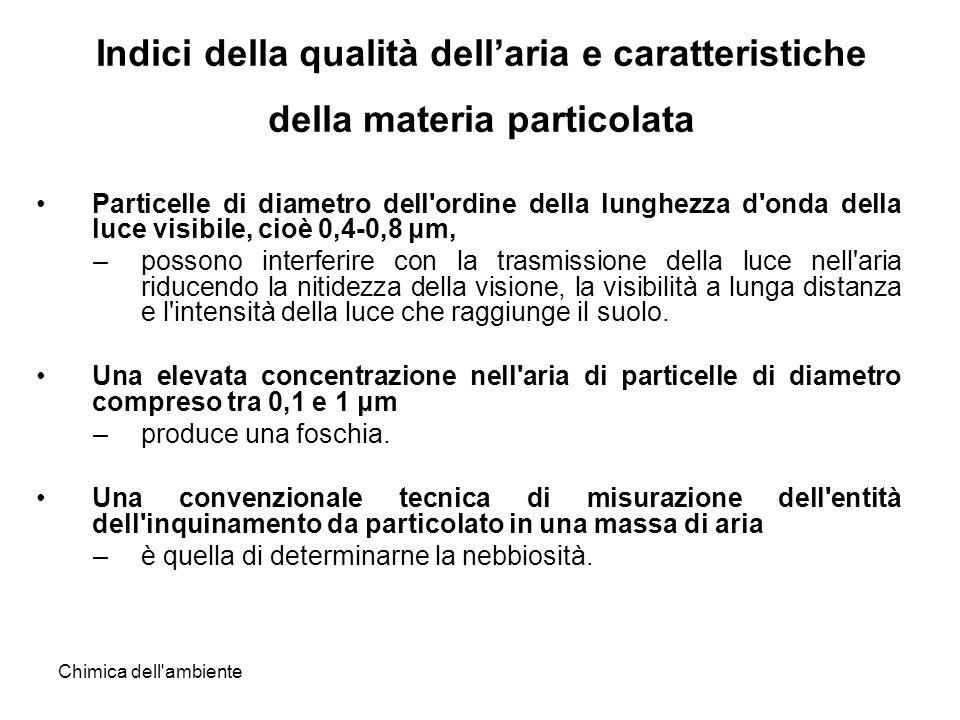 Chimica dell'ambiente Indici della qualità dellaria e caratteristiche della materia particolata Particelle di diametro dell'ordine della lunghezza d'o