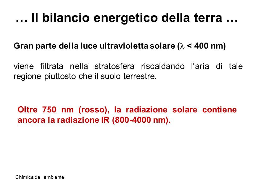 Chimica dell'ambiente Gran parte della luce ultravioletta solare ( < 400 nm) viene filtrata nella stratosfera riscaldando laria di tale regione piutto