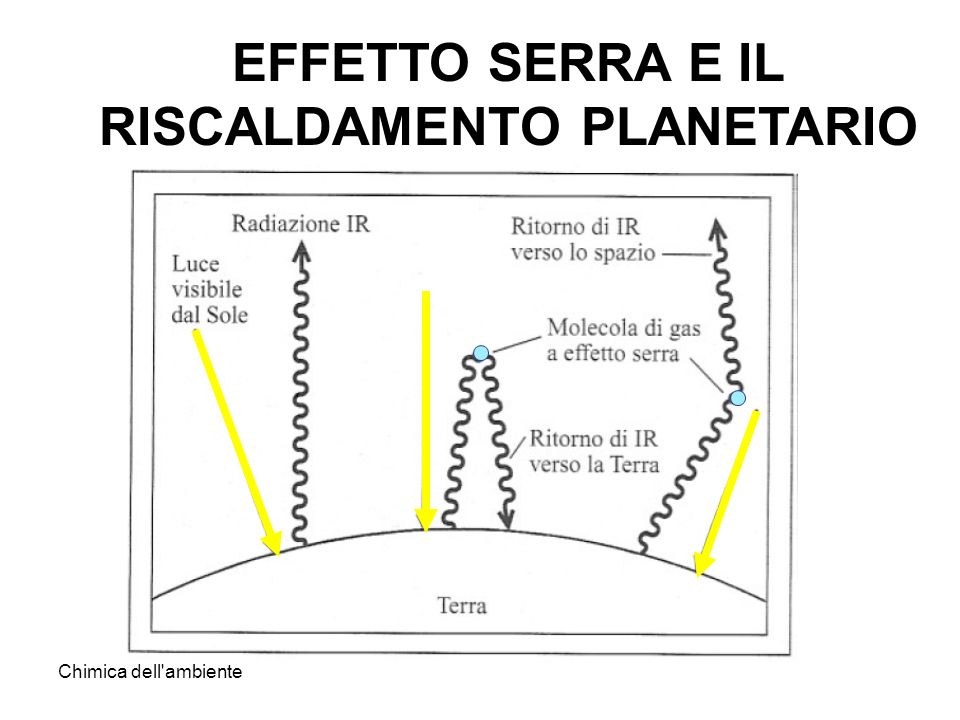 Chimica dell ambiente EFFETTO SERRA E IL RISCALDAMENTO PLANETARIO