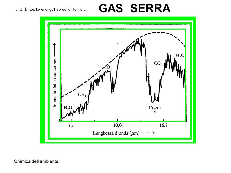 Chimica dell'ambiente … Il bilancIo energetico della terra … GAS SERRA