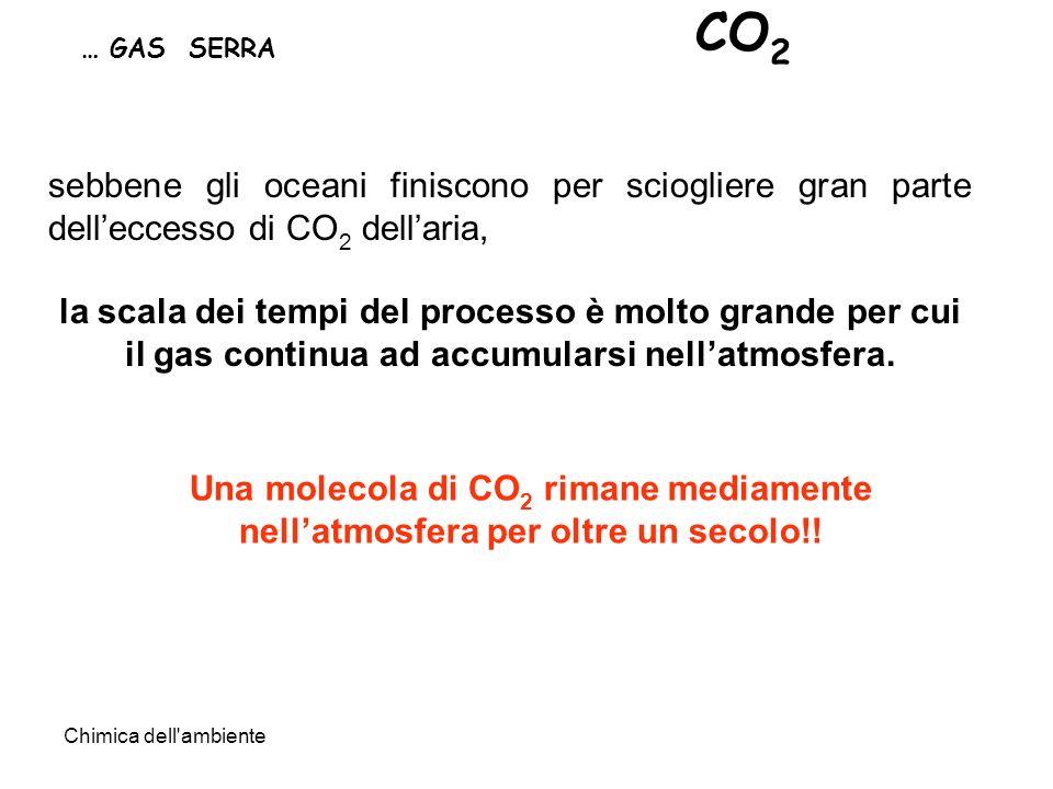 Chimica dell'ambiente … GAS SERRA CO 2 Una molecola di CO 2 rimane mediamente nellatmosfera per oltre un secolo!! sebbene gli oceani finiscono per sci
