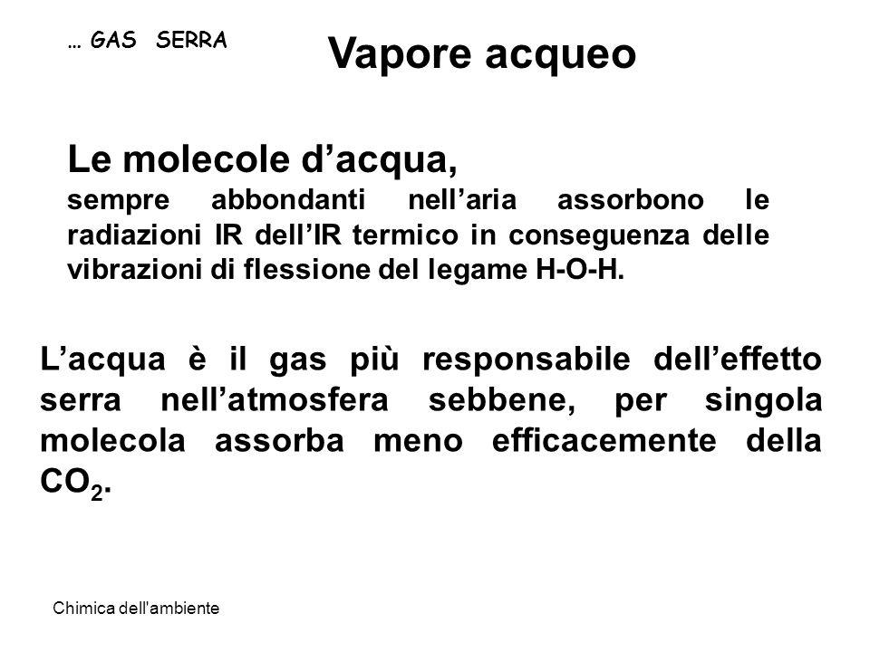 Chimica dell'ambiente … GAS SERRA Vapore acqueo Lacqua è il gas più responsabile delleffetto serra nellatmosfera sebbene, per singola molecola assorba