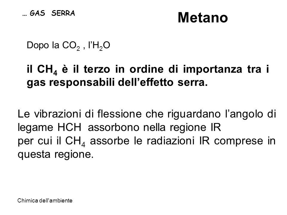 Chimica dell ambiente … GAS SERRA Metano Le vibrazioni di flessione che riguardano langolo di legame HCH assorbono nella regione IR per cui il CH 4 assorbe le radiazioni IR comprese in questa regione.