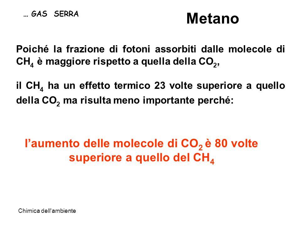 Chimica dell ambiente … GAS SERRA Metano laumento delle molecole di CO 2 è 80 volte superiore a quello del CH 4 Poiché la frazione di fotoni assorbiti dalle molecole di CH 4 è maggiore rispetto a quella della CO 2, il CH 4 ha un effetto termico 23 volte superiore a quello della CO 2 ma risulta meno importante perché: