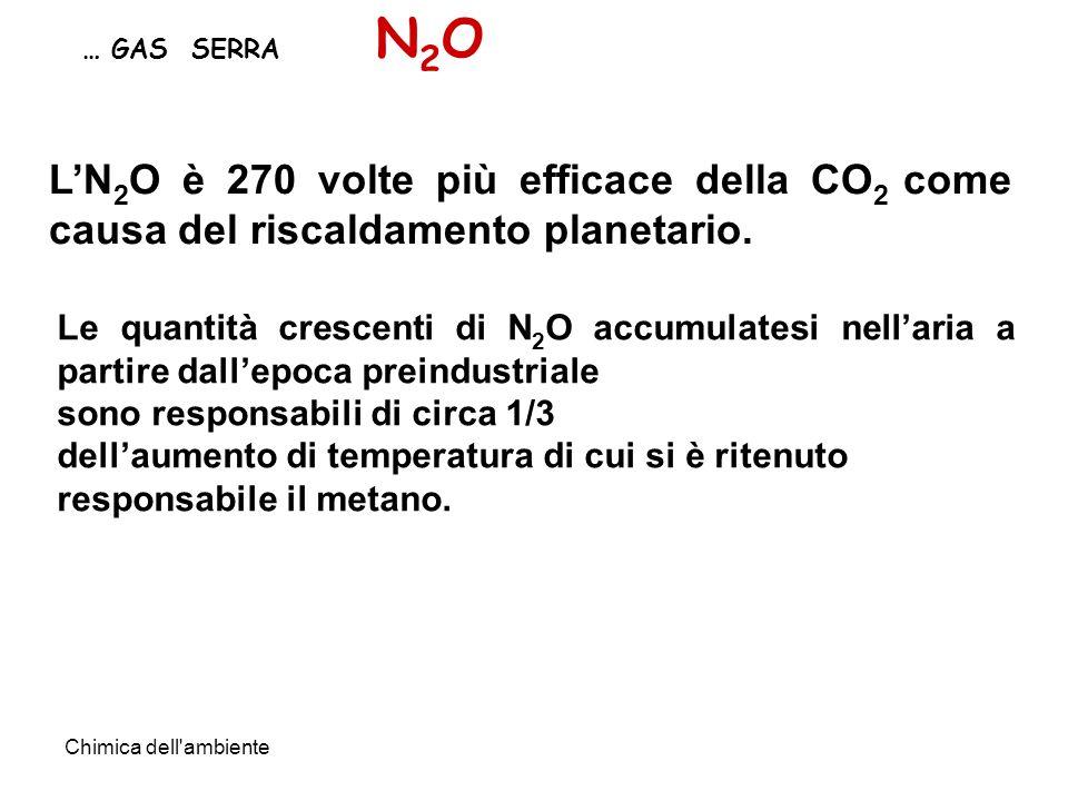 Chimica dell'ambiente … GAS SERRA N2ON2O LN 2 O è 270 volte più efficace della CO 2 come causa del riscaldamento planetario. Le quantità crescenti di