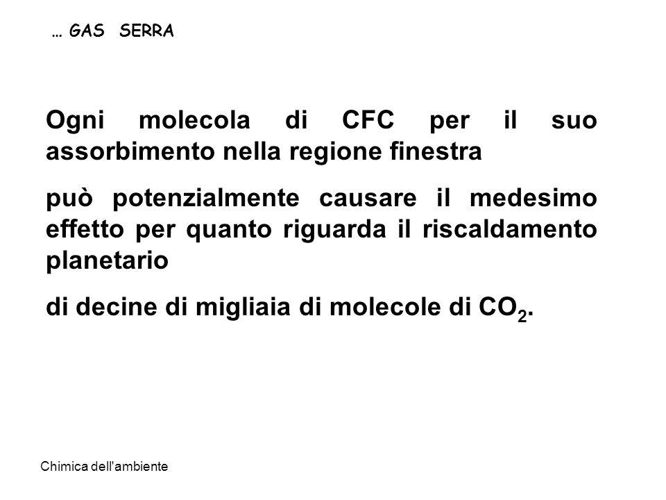 Chimica dell ambiente … GAS SERRA Ogni molecola di CFC per il suo assorbimento nella regione finestra può potenzialmente causare il medesimo effetto per quanto riguarda il riscaldamento planetario di decine di migliaia di molecole di CO 2.
