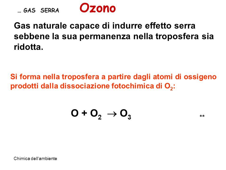 Chimica dell'ambiente … GAS SERRA Ozono Si forma nella troposfera a partire dagli atomi di ossigeno prodotti dalla dissociazione fotochimica di O 2 :