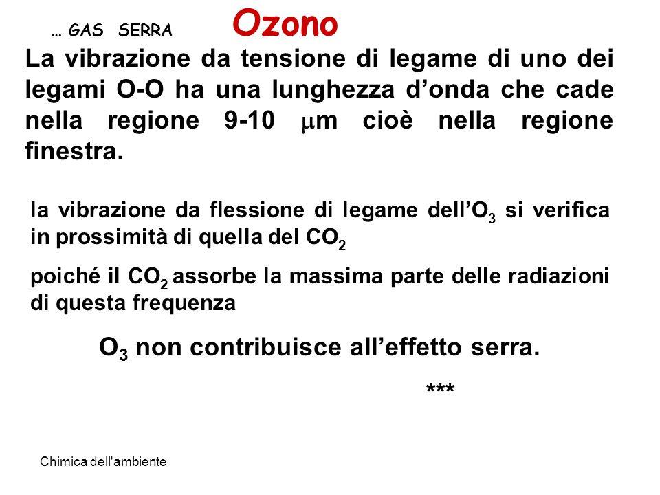 Chimica dell ambiente … GAS SERRA Ozono la vibrazione da flessione di legame dellO 3 si verifica in prossimità di quella del CO 2 poiché il CO 2 assorbe la massima parte delle radiazioni di questa frequenza O 3 non contribuisce alleffetto serra.