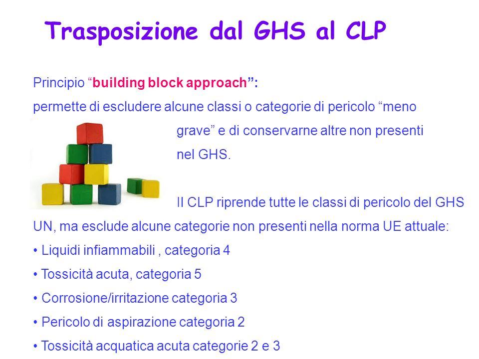 Principio building block approach: permette di escludere alcune classi o categorie di pericolo meno grave e di conservarne altre non presenti nel GHS.
