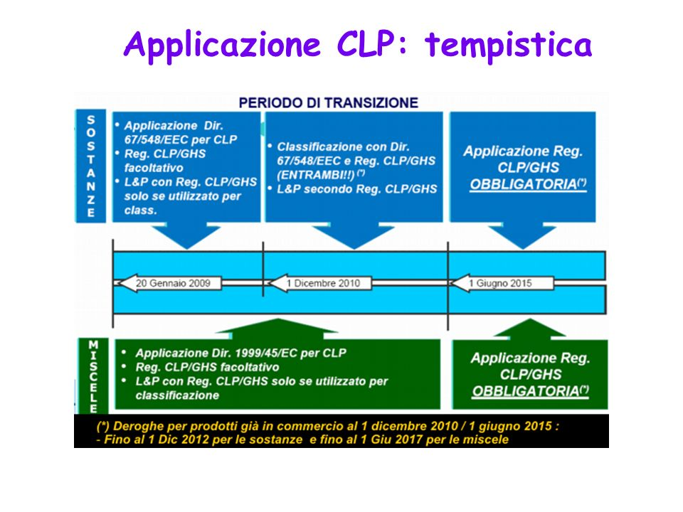 Applicazione CLP: tempistica