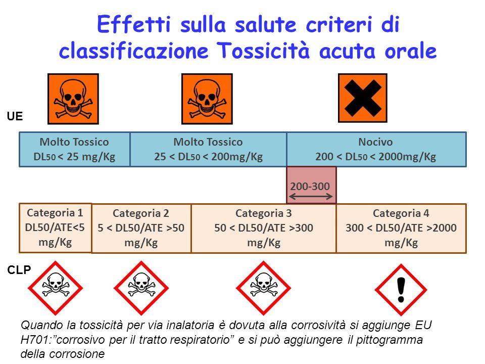 Effetti sulla salute criteri di classificazione Tossicità acuta orale Quando la tossicità per via inalatoria è dovuta alla corrosività si aggiunge EU