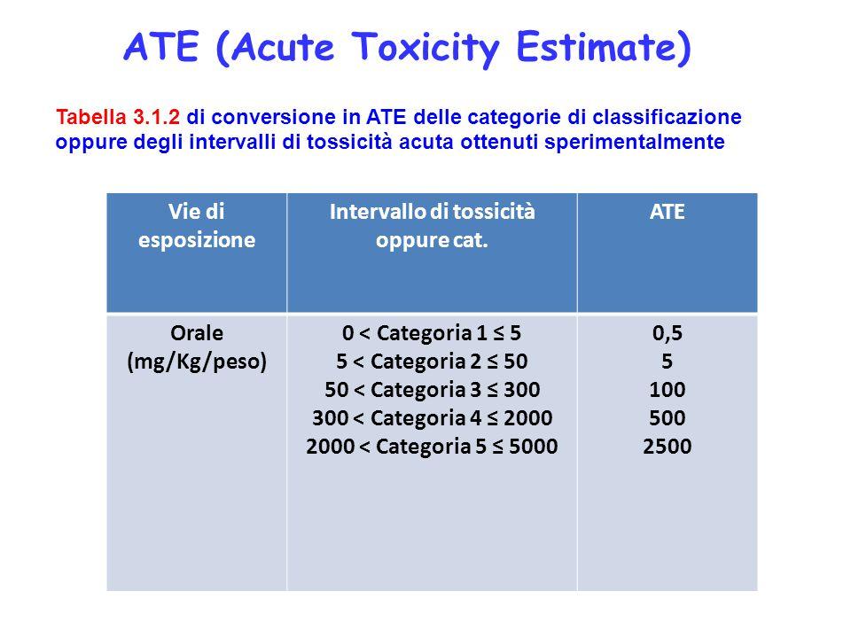 Vie di esposizione Intervallo di tossicità oppure cat. ATE Orale (mg/Kg/peso) 0 < Categoria 1 5 5 < Categoria 2 50 50 < Categoria 3 300 300 < Categori
