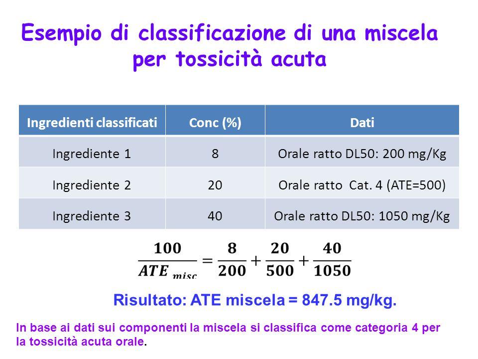 Esempio di classificazione di una miscela per tossicità acuta Ingredienti classificatiConc (%)Dati Ingrediente 18Orale ratto DL50: 200 mg/Kg Ingredien