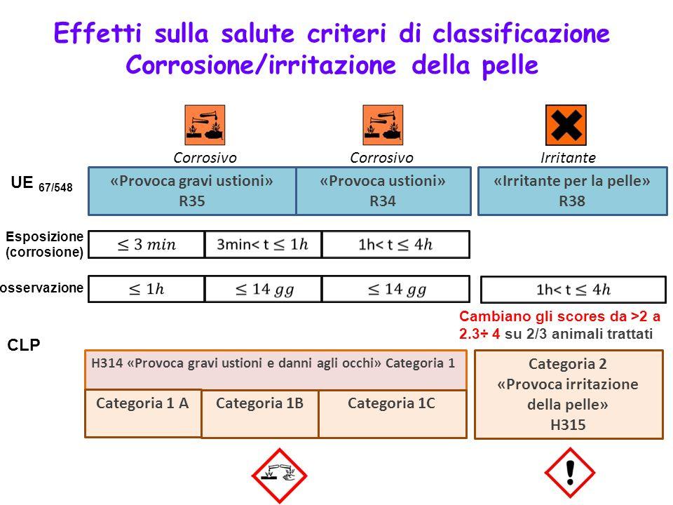 Effetti sulla salute criteri di classificazione Corrosione/irritazione della pelle H314 «Provoca gravi ustioni e danni agli occhi» Categoria 1 «Provoc