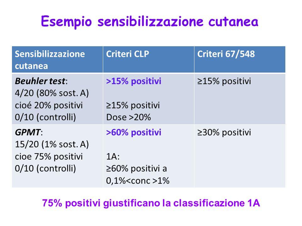 Sensibilizzazione cutanea Criteri CLPCriteri 67/548 Beuhler test: 4/20 (80% sost. A) cioé 20% positivi 0/10 (controlli) >15% positivi 15% positivi Dos