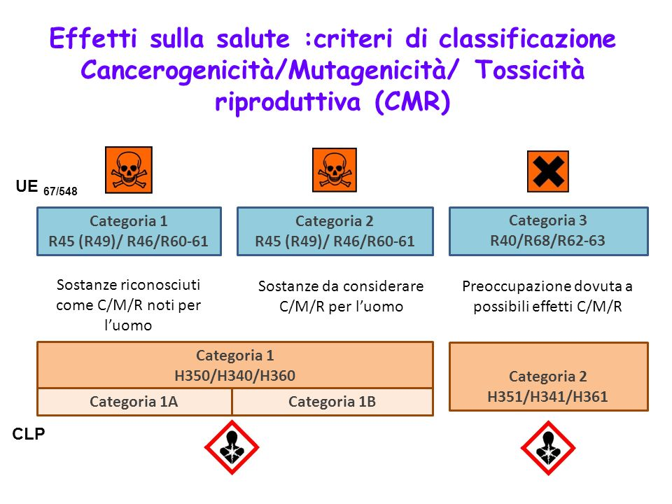 Effetti sulla salute :criteri di classificazione Cancerogenicità/Mutagenicità/ Tossicità riproduttiva (CMR) Categoria 1 R45 (R49)/ R46/R60-61 Categori