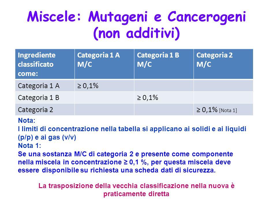 Ingrediente classificato come: Categoria 1 A M/C Categoria 1 B M/C Categoria 2 M/C Categoria 1 A 0,1% Categoria 1 B 0,1% Categoria 2 0,1% [Nota 1] Not