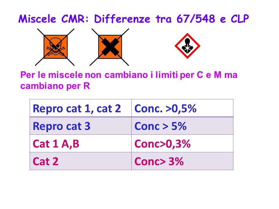 Per le miscele non cambiano i limiti per C e M ma cambiano per R Repro cat 1, cat 2Conc. >0,5% Repro cat 3Conc > 5% Cat 1 A,BConc>0,3% Cat 2Conc> 3% M