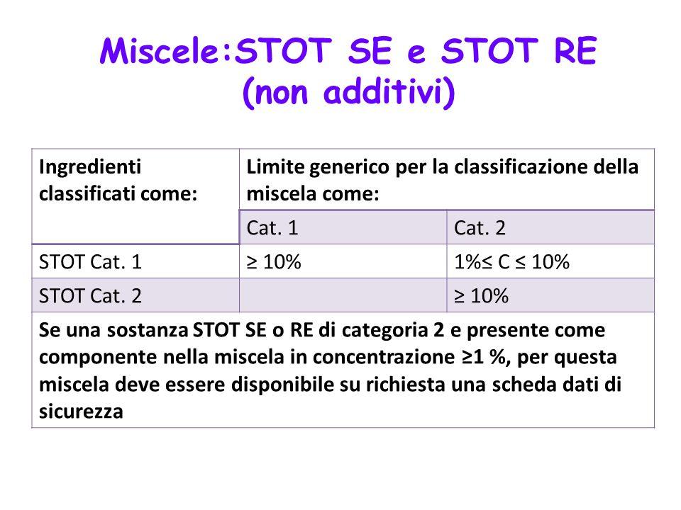 Ingredienti classificati come: Limite generico per la classificazione della miscela come: Cat. 1Cat. 2 STOT Cat. 1 10%1% C 10% STOT Cat. 2 10% Se una