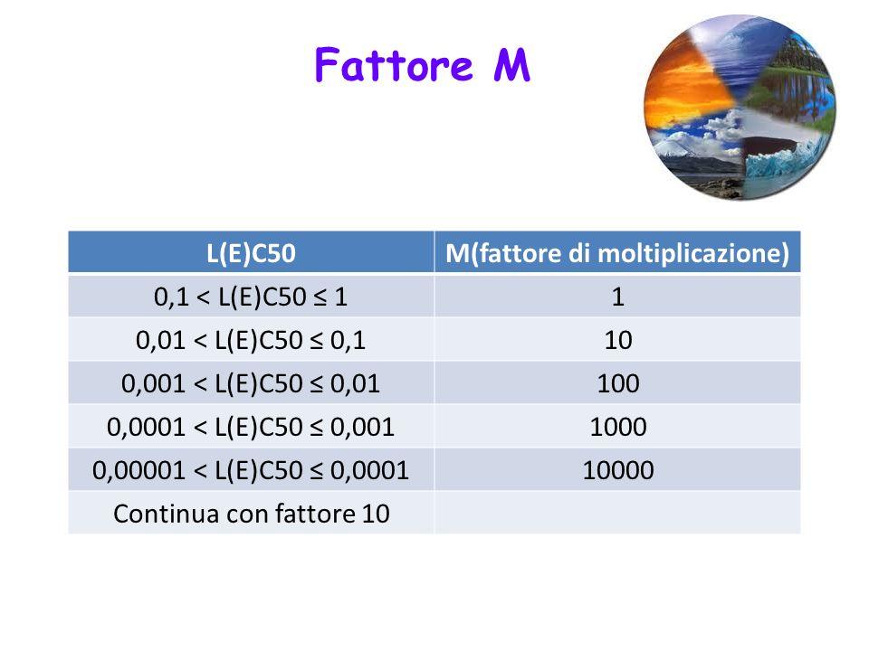 L(E)C50M(fattore di moltiplicazione) 0,1 < L(E)C50 11 0,01 < L(E)C50 0,110 0,001 < L(E)C50 0,01100 0,0001 < L(E)C50 0,0011000 0,00001 < L(E)C50 0,0001