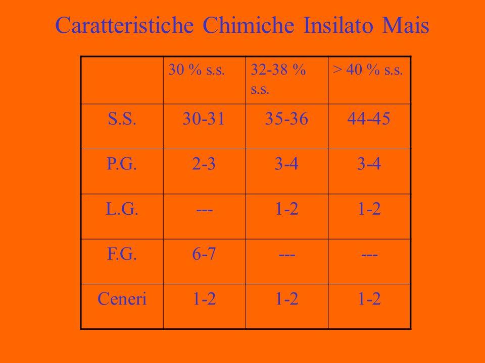 Caratteristiche Chimiche Insilato Mais 30 % s.s.32-38 % s.s.
