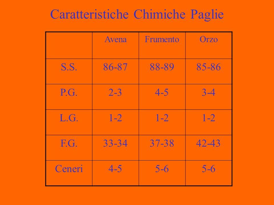 Caratteristiche Chimiche Paglie AvenaFrumentoOrzo S.S.86-8788-8985-86 P.G.2-34-53-4 L.G.1-2 F.G.33-3437-3842-43 Ceneri4-55-6