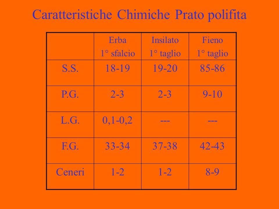 Caratteristiche Chimiche Prato polifita Erba 1° sfalcio Insilato 1° taglio Fieno 1° taglio S.S.18-1919-2085-86 P.G.2-3 9-10 L.G.0,1-0,2--- F.G.33-3437-3842-43 Ceneri1-2 8-9