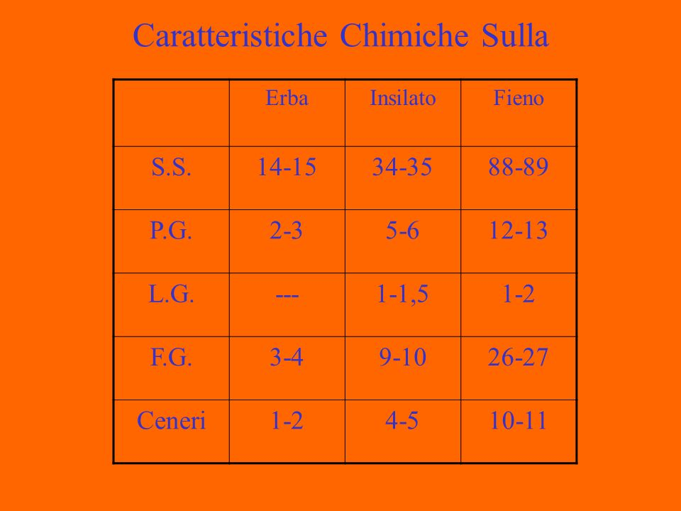 Caratteristiche Chimiche Sulla ErbaInsilatoFieno S.S.14-1534-3588-89 P.G.2-35-612-13 L.G.---1-1,51-2 F.G.3-49-1026-27 Ceneri1-24-510-11