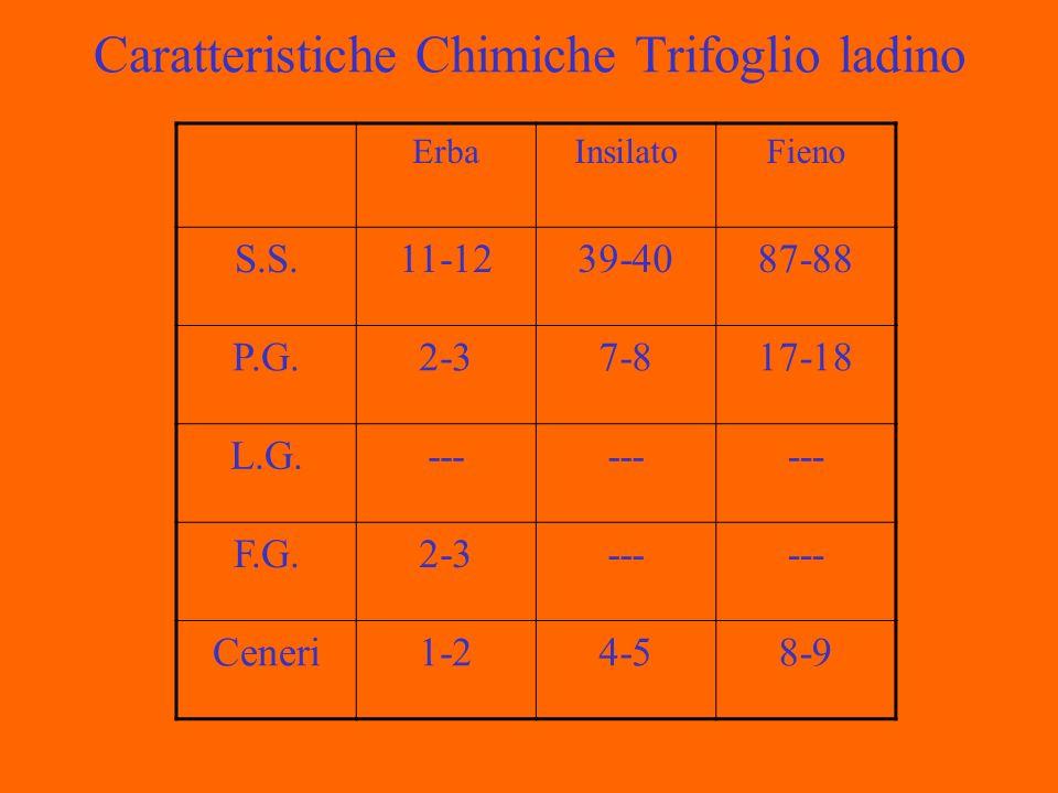 Caratteristiche Chimiche Trifoglio ladino ErbaInsilatoFieno S.S.11-1239-4087-88 P.G.2-37-817-18 L.G.--- F.G.2-3--- Ceneri1-24-58-9