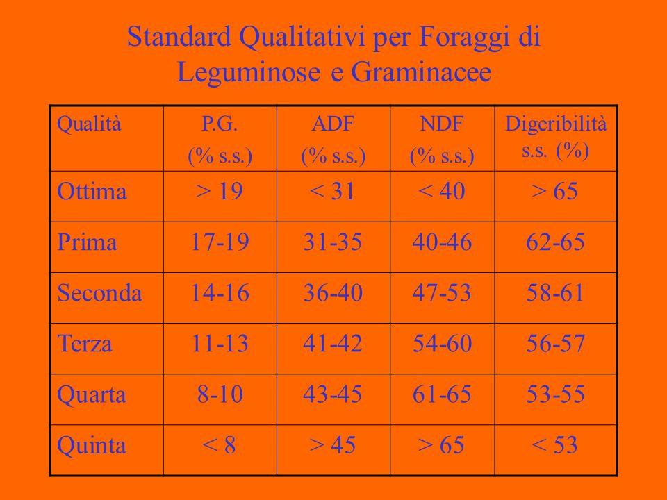 Standard Qualitativi per Foraggi di Leguminose e Graminacee QualitàP.G.