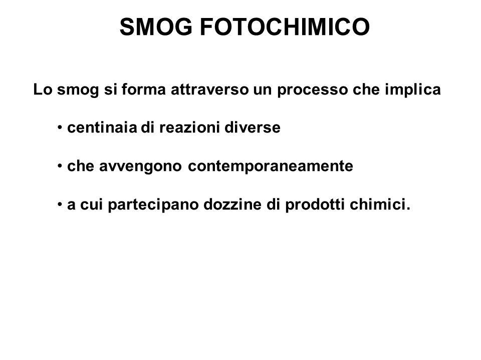 SMOG FOTOCHIMICO Lo smog si forma attraverso un processo che implica centinaia di reazioni diverse che avvengono contemporaneamente a cui partecipano