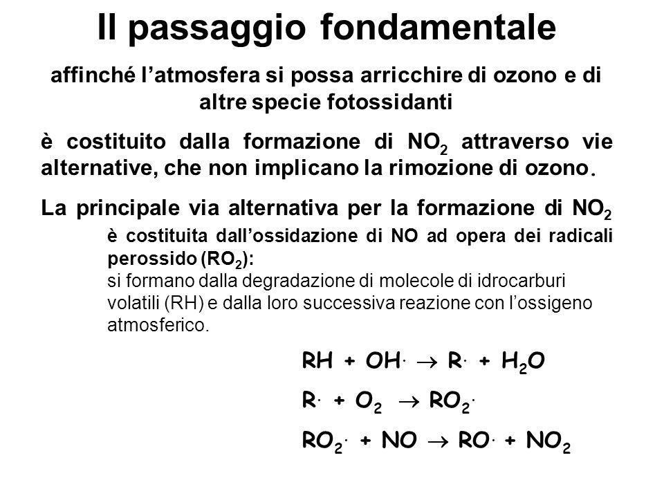Il passaggio fondamentale affinché latmosfera si possa arricchire di ozono e di altre specie fotossidanti è costituito dalla formazione di NO 2 attrav