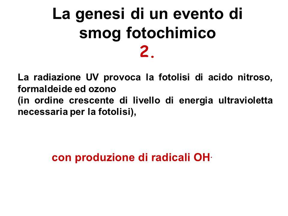 La genesi di un evento di smog fotochimico 2. La radiazione UV provoca la fotolisi di acido nitroso, formaldeide ed ozono (in ordine crescente di live