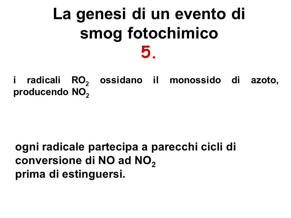 La genesi di un evento di smog fotochimico 5. i radicali RO 2 ossidano il monossido di azoto, producendo NO 2 ogni radicale partecipa a parecchi cicli