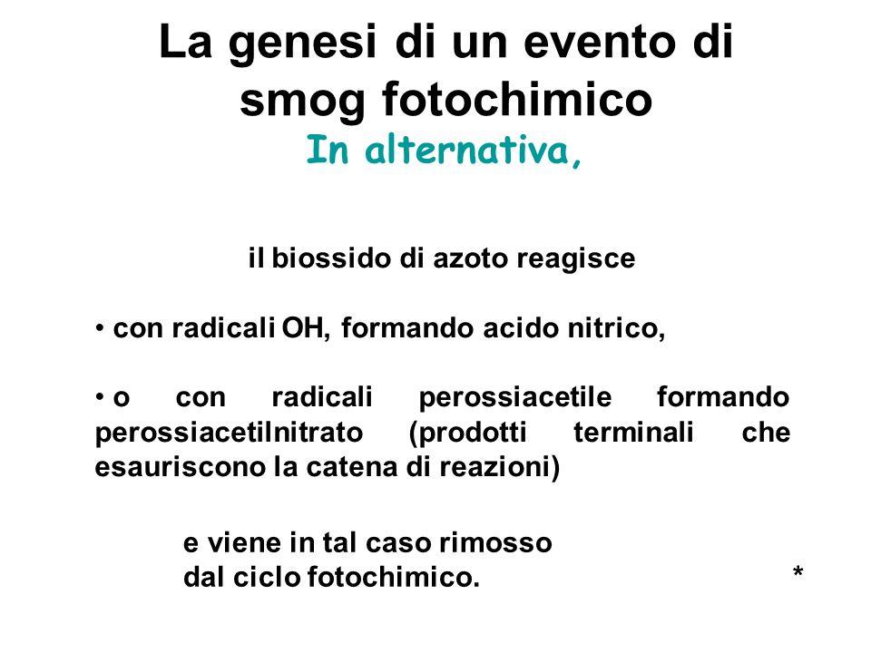 La genesi di un evento di smog fotochimico In alternativa, il biossido di azoto reagisce con radicali OH, formando acido nitrico, o con radicali peros