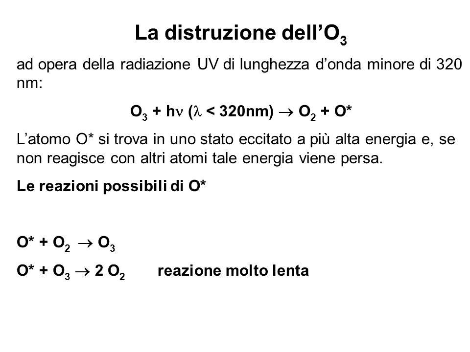 La distruzione dellO 3 ad opera della radiazione UV di lunghezza donda minore di 320 nm: O 3 + h ( < 320nm) O 2 + O* Latomo O* si trova in uno stato e