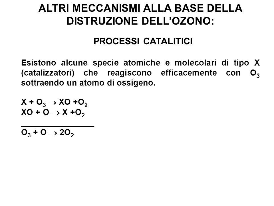ALTRI MECCANISMI ALLA BASE DELLA DISTRUZIONE DELLOZONO: PROCESSI CATALITICI Esistono alcune specie atomiche e molecolari di tipo X (catalizzatori) che