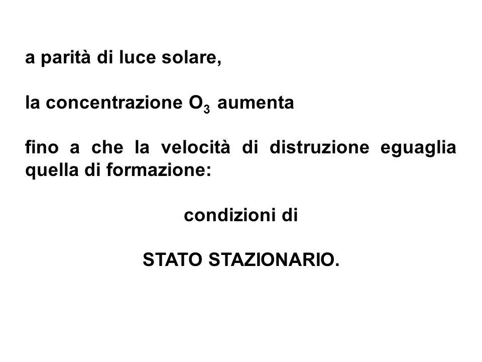 a parità di luce solare, la concentrazione O 3 aumenta fino a che la velocità di distruzione eguaglia quella di formazione: condizioni di STATO STAZIO