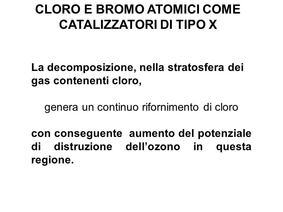 La decomposizione, nella stratosfera dei gas contenenti cloro, genera un continuo rifornimento di cloro con conseguente aumento del potenziale di dist