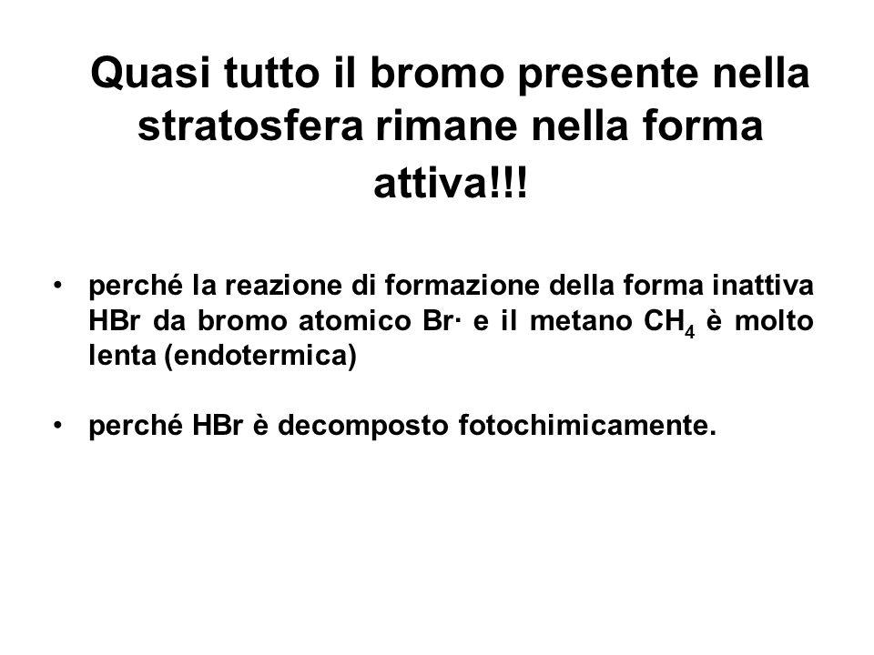 Quasi tutto il bromo presente nella stratosfera rimane nella forma attiva!!! perché la reazione di formazione della forma inattiva HBr da bromo atomic