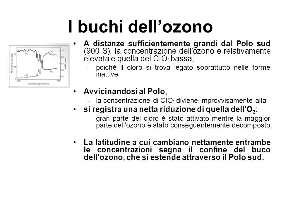 I buchi dellozono A distanze sufficientemente grandi dal Polo sud (900 S), la concentrazione dell'ozono è relativamente elevata e quella del CIO. bass