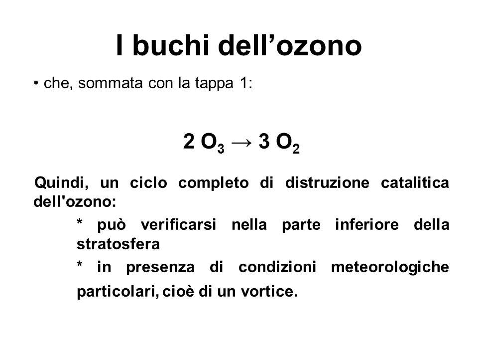 I buchi dellozono che, sommata con la tappa 1: 2 O 3 3 O 2 Quindi, un ciclo completo di distruzione catalitica dell'ozono: * può verificarsi nella par