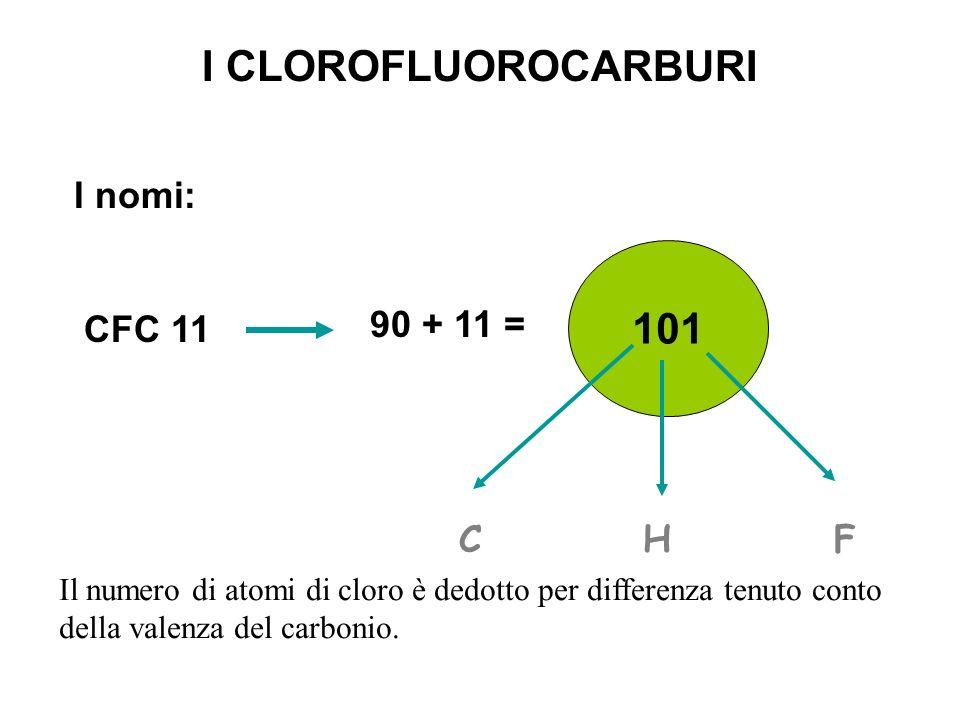 I CLOROFLUOROCARBURI I nomi: CFC 11 90 + 11 = 101 C H F Il numero di atomi di cloro è dedotto per differenza tenuto conto della valenza del carbonio.